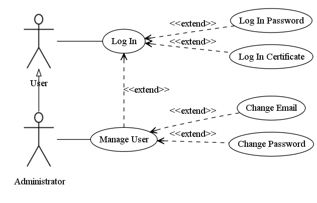 Uml use case diagrams graphviz code by martin use case 4 ccuart Image collections